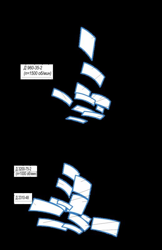Д-график