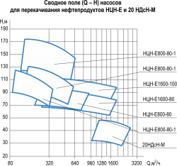 НЦН-Е-график