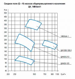 ЦН-14М-8х4-1-график